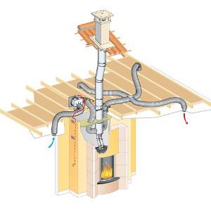 Système de distribution d'air chaud sur une cheminée